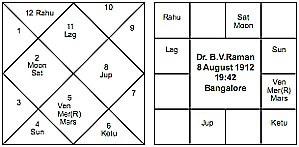 Dr-Raman-chart